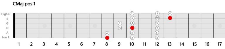 CMaj Position Gamme 1 Guitare