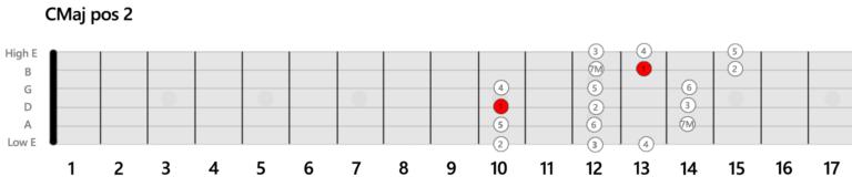 CMaj Position 2 Gamme Guitare