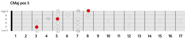 CMaj Position 5 Gamme Guitare