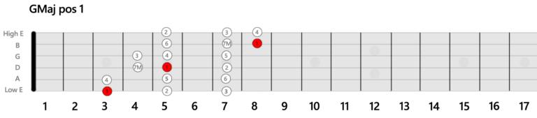 GMaj-Position-Guitar-Scale-1
