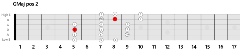 GMaj-Position-Guitar-Scale-2