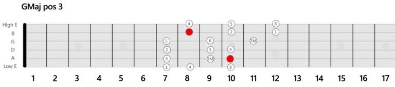 GMaj-Position-Guitar-Scale-3