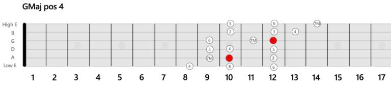 GMaj-Position-Guitar-Scale-4