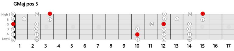 GMaj-Position-Guitar-Scale-5