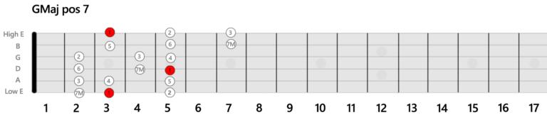 GMaj-Position-Guitar-Scale-7